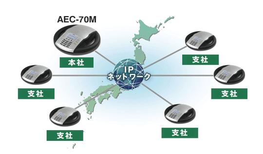 IP音声会議システムを導入した場合の、多地点通話の例