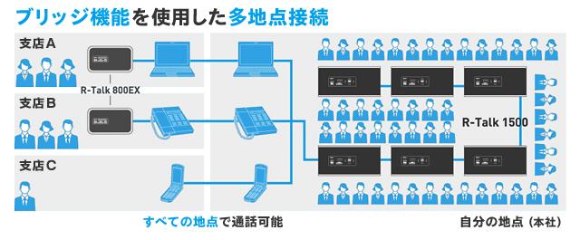 多地点接続のイメージ
