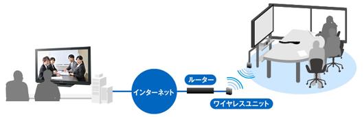 有線LANの無いブースでの接続イメージ