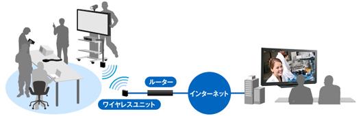 開発・製造現場での接続イメージ