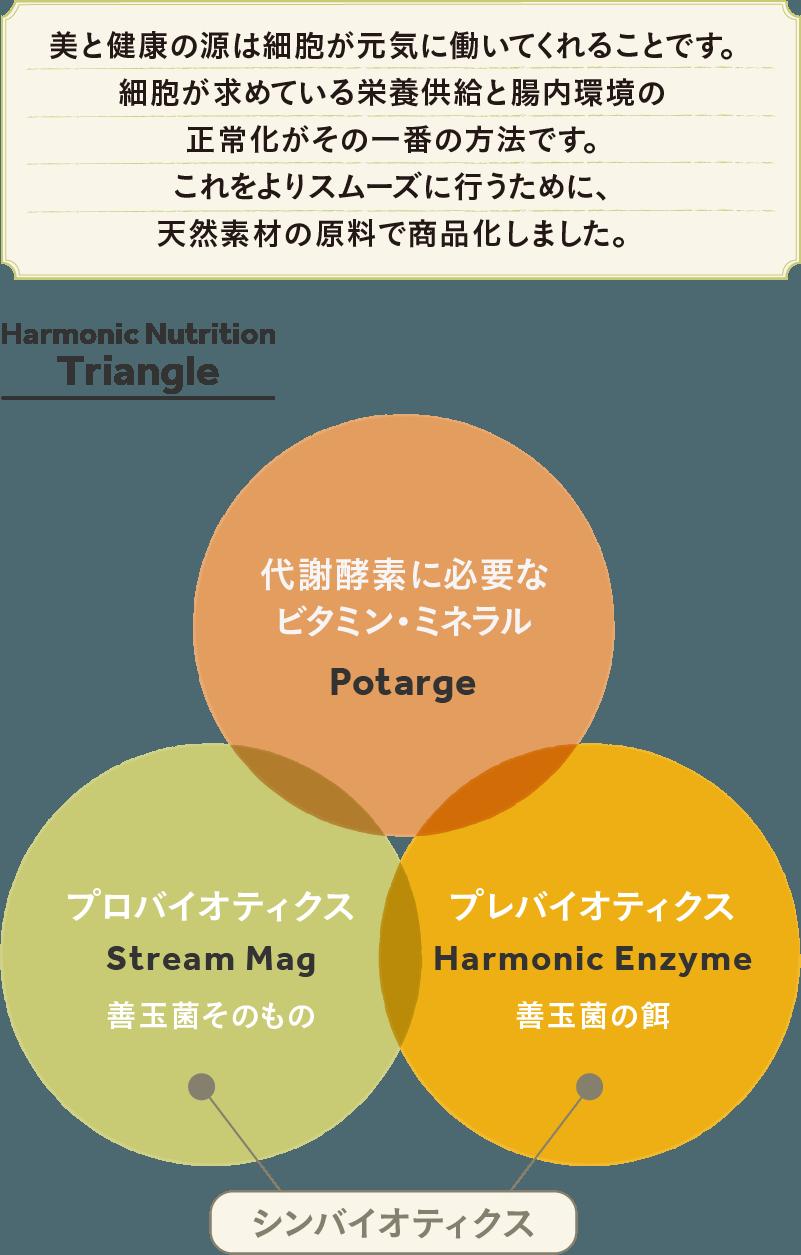 Harmonic Nutrition Triangle