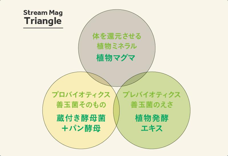 Stream Mag Triangle