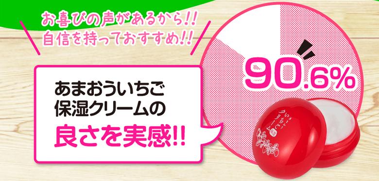 90.6%のお客様があまおういちご保湿クリームの良さを実感!!