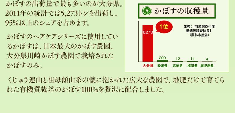 かぼすの出荷量で最も多いのが大分県。2011年の統計では5,273トンを出荷し、95%以上のシェアを占めます。かぼすのヘアケアシリーズに使用しているかぼすは、日本最大のかぼす農園、大分県川崎かぼす農園で栽培されたかぼすのみ。くじゅう連山と祖母傾山系の懐に抱かれた広大な農園で、堆肥だけで育てられた有機質栽培のかぼす100%を贅沢に配合しました。