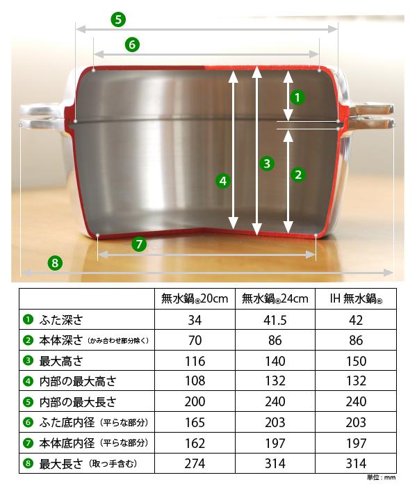 無水鍋サイズ