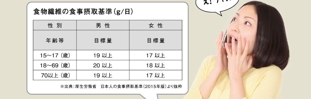 食物繊維の食事摂取基準(g/日) 性別 男性 女性 年齢等 目標量 目標量 15〜17 (歳) 18〜69 (歳) 70以上 (歳) 19 以上 20 以上 19 以上 17 以上 18 以上 17 以上 ※出典:厚生労働省 日本人の食事摂取基準(2015年版)より抜粋