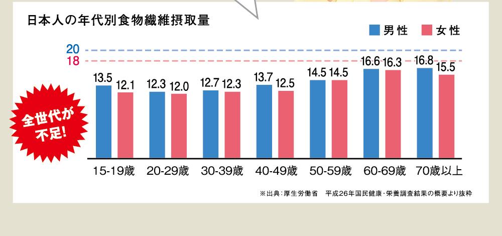 日本人の年代別食物繊維摂取量 男性 女性 20 18 全世代が不足! 15-19歳 13.5 12.1 20-29歳 12.3 12.0 30-39歳 12.7 12.3 40-49歳 13.7 12.5 50-59歳 14.5 14.5 60-69歳 16.6 16.3 70歳以上 16.8 15.5 ※出典:厚生労働省 平成26年国民健康・栄養調査結果の概要より抜粋