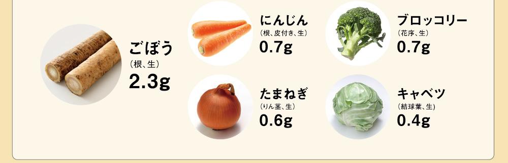 ごぼう(根、生)2.3g にんじん(根、皮付き、生)0.7g ブロッコリー(花序、生)0.7g たまねぎ(りん茎、生)0.6g キャベツ(結球葉、生)0.4g