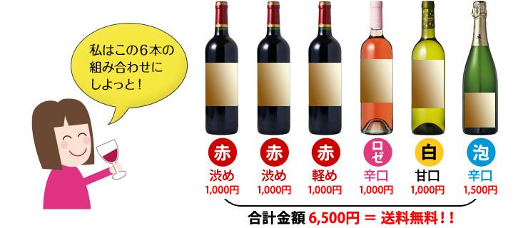 ワインのオーダーメイドとは