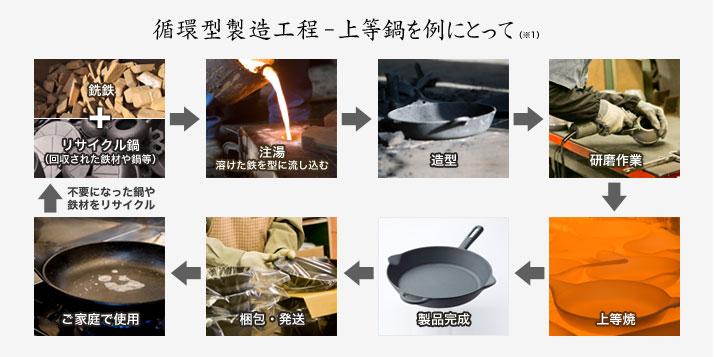循環型製造工程-上等鍋を例にとって