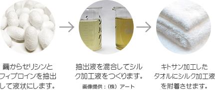 シルクアミノ加工イメージ