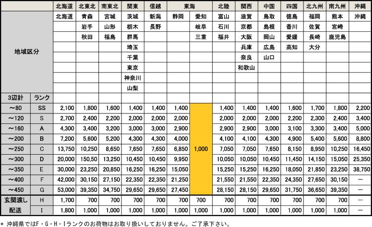 自社配送/全国エリア別配送料金イメージ