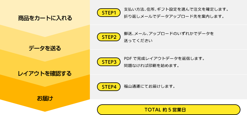 TOTAL 約5営業日!STEP1:支払い方法、住所、ギフト設定を選んで注文を確定します。折り返しメールでデータアップロード先を案内します。STEP2:郵送、メール、アップロードのいずれかでデータを送ってください。STEP3:PDFで完成レイアウトデータを返信します。問題なければ印刷を始めます。STEP4:福山通運にてお届けします。