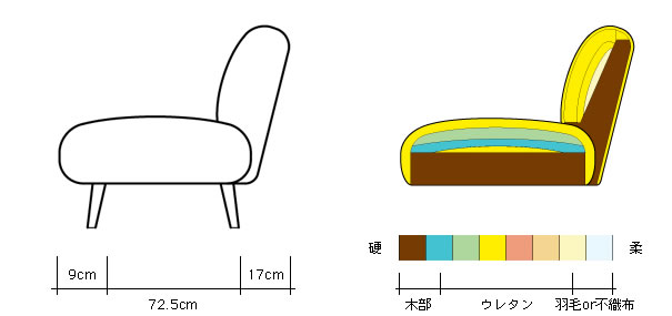 Dress a sofa / Buns Sofa