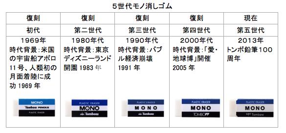 mono消しゴムの歴史
