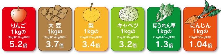 シリカ含有量の比較
