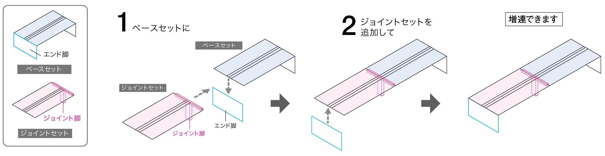 拡張 (増連) と組み合わせ方の図