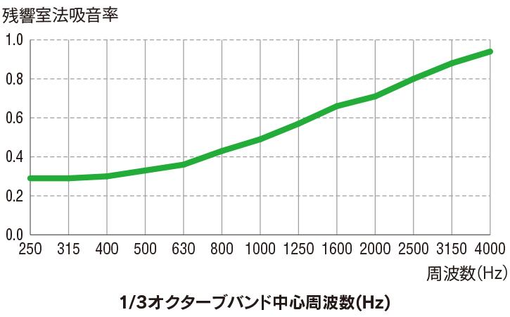 1/3オクターブバンド中心周波数(Hz)
