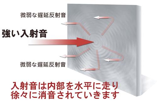 調音材内蔵パネルの入射音と反射音のイメージ