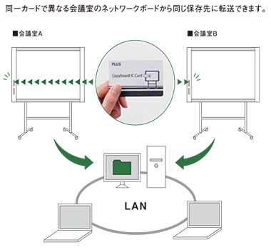 専用ICカードによるワンタッチ転送のイメージ