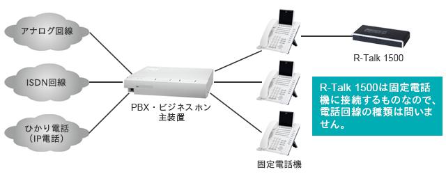R-Talk 1500は固定電話機に接続するものなので、電話回線の種類は問いません。