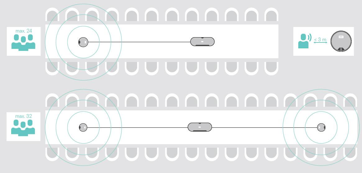 収音範囲のイメージ(本体+拡張マイク)