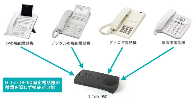 R-Talk 950は固定電話機の種類を問わず接続が可能