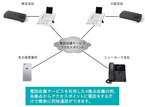 電話会議サービスを利用した4拠点会議の例。各拠点からアクセスポイントに電話をするだけで簡単に同時通話ができます。