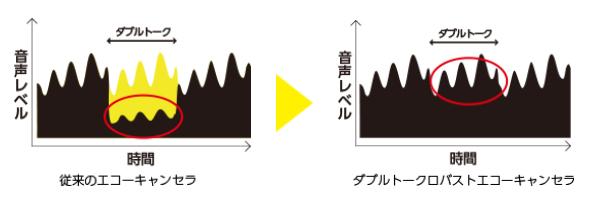 従来のエコーキャンセラとダブルトークロバストエコーキャンセラーの比較