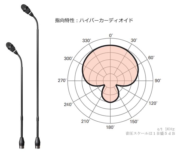 指向特性の図