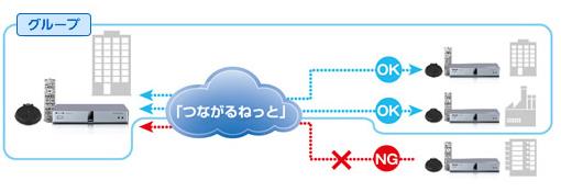 暗号鍵で誤接続を防止するイメージ