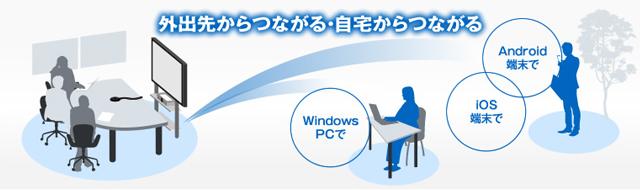 HDコムモバイルの利用イメージ
