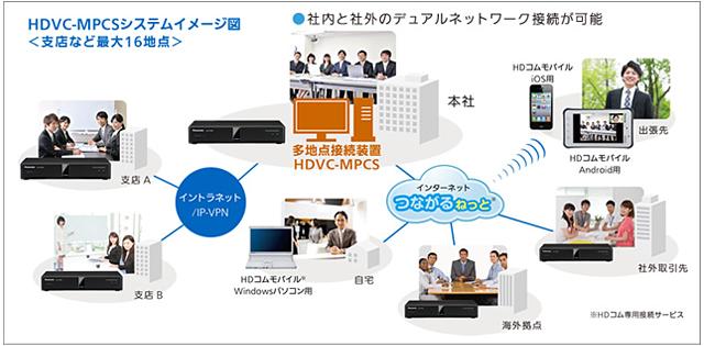 HDVC-MPCSシステムイメージ図