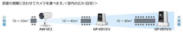 HDコム専用カメラ3機種の室内の広さ (目安) のイメージ
