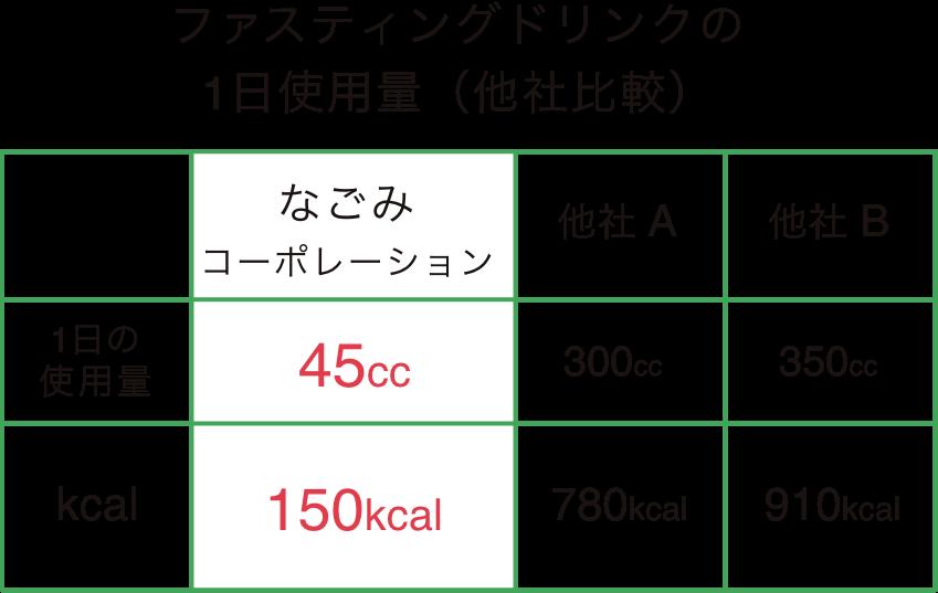 ファスティングドリンクの1日使用量(他社比較)