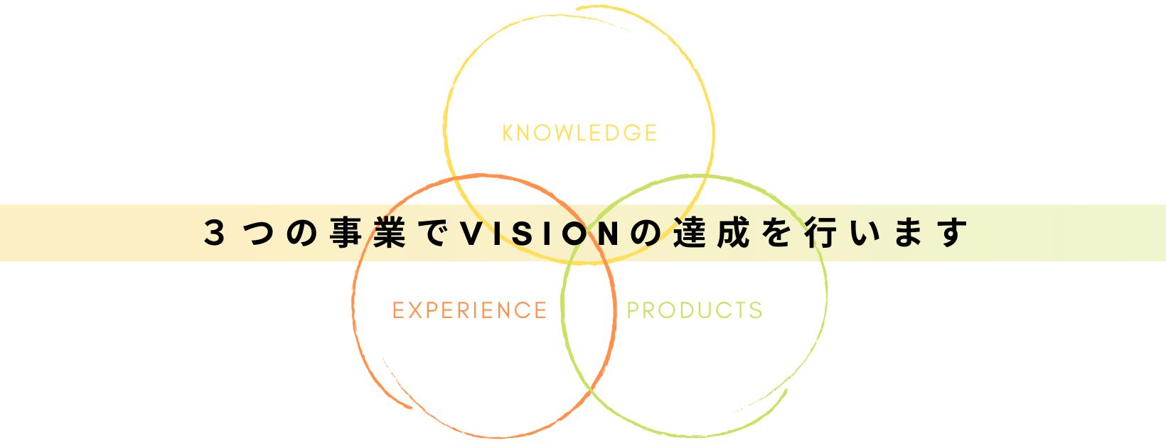 3つの事業でVISIONの達成を行います