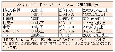 AZキャットフード 成分表