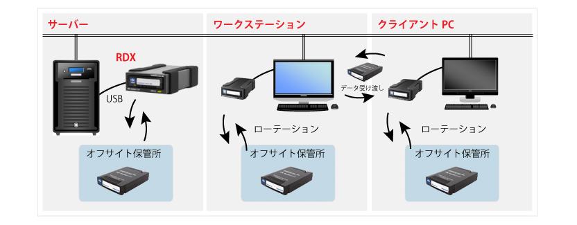 RDXによるサーバやPCのバックアップ