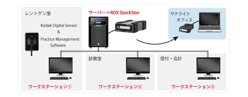 診療所でのRDXによるデータ保護