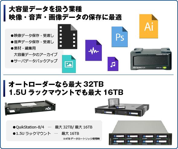 RDX 3TB 用途