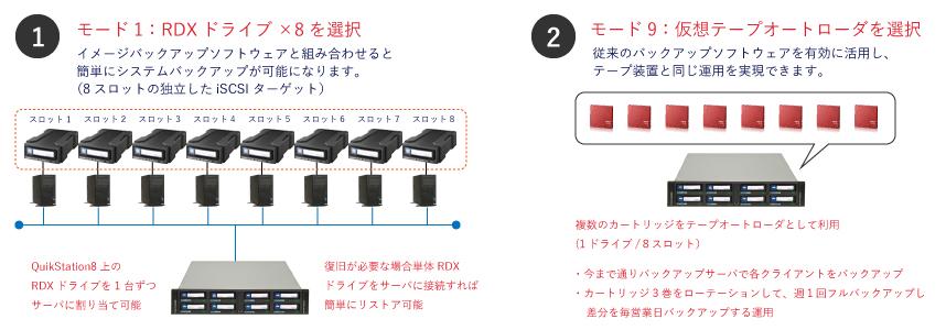 QuikStationの使用例