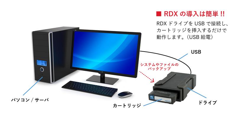 RDXの接続図と使用方法