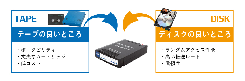 テープとディスクの良いところを兼ね備えているRDX