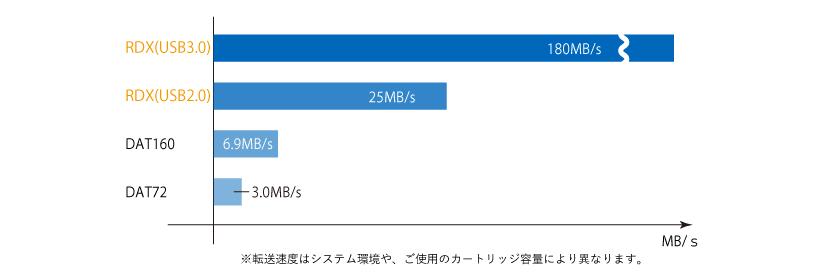 RDXとDAT製品の転送速度比較