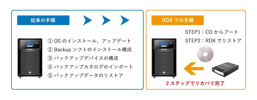 従来方法とRDXでのリカバリステップ比較