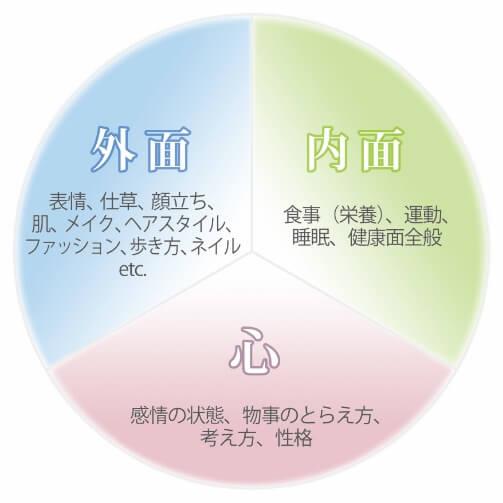 トータルビューティー【外見】【内面】【心】