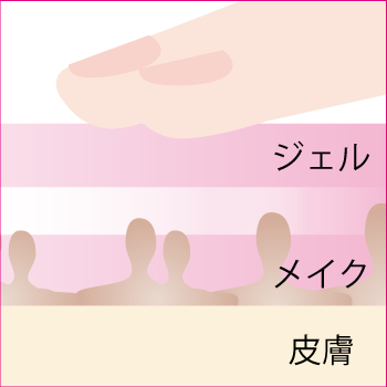 クッション性イメージ