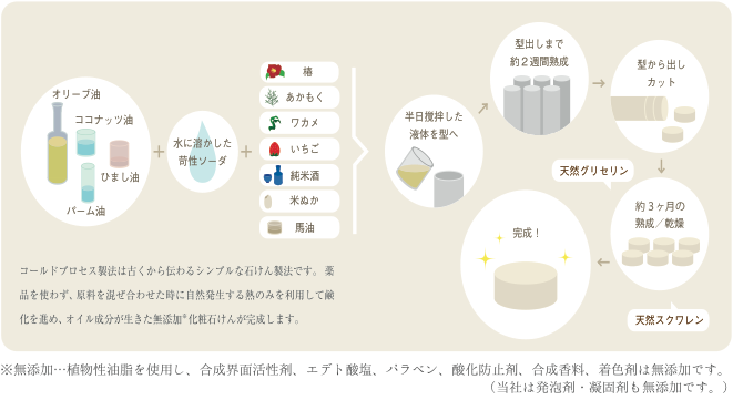 図:無添加石けんができるまで(コールドプロセス製法)