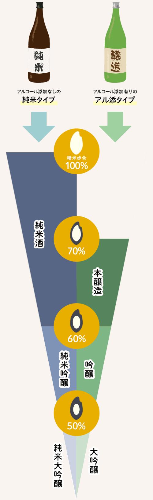 図解:日本酒の種類と違い