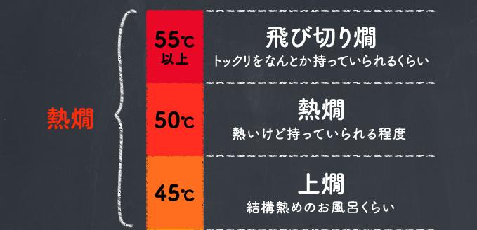 熱燗...55度以上:飛び切り燗、50度:熱燗、45度:上燗